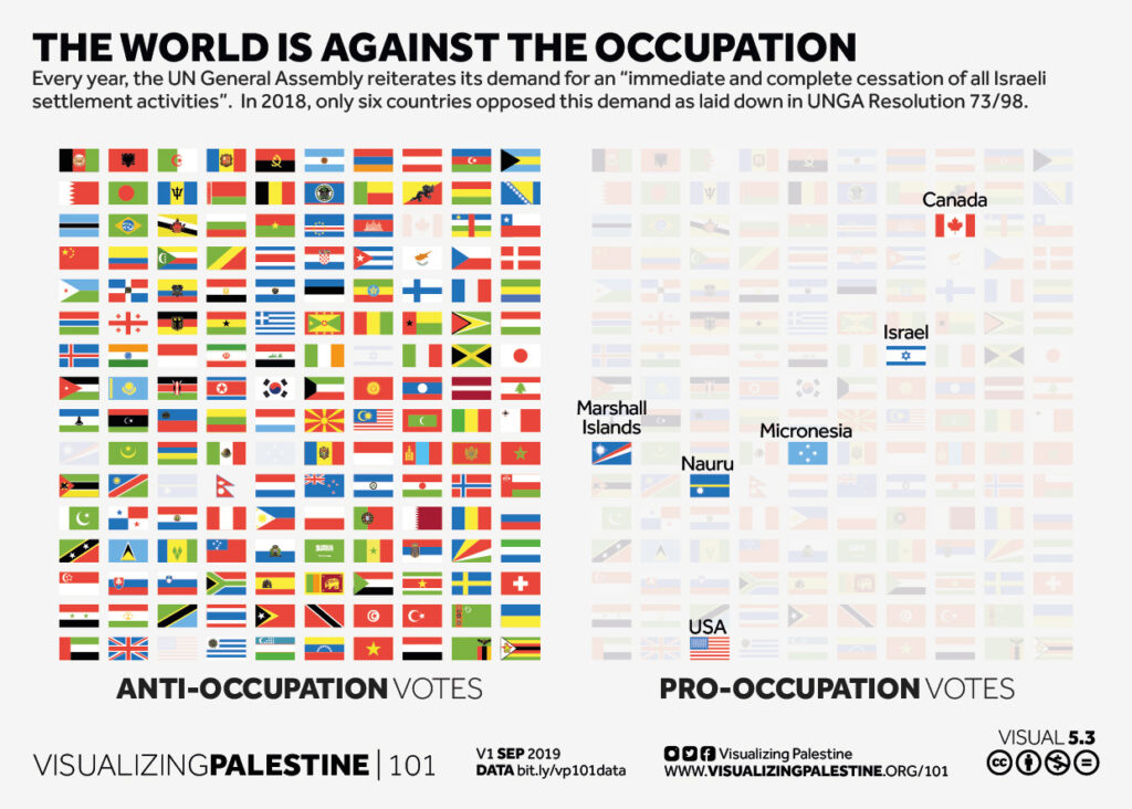 The world is against the occupation
